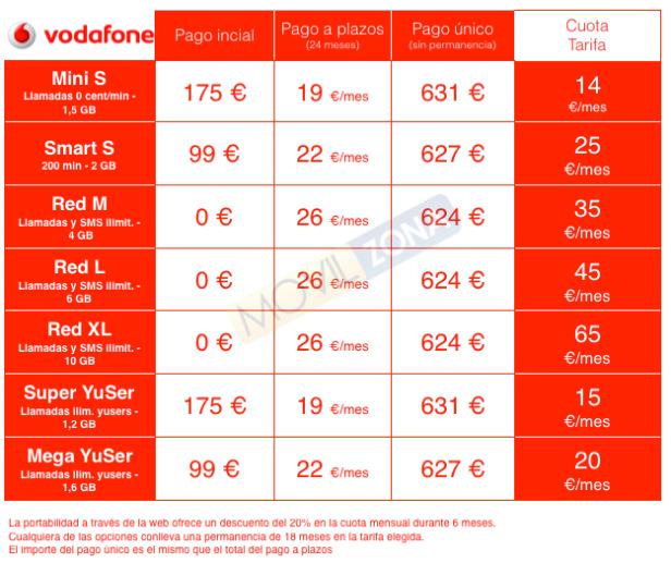 Vodafone-precios-LG-G5
